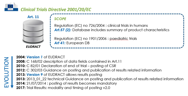 Eudract Trial Summary posting